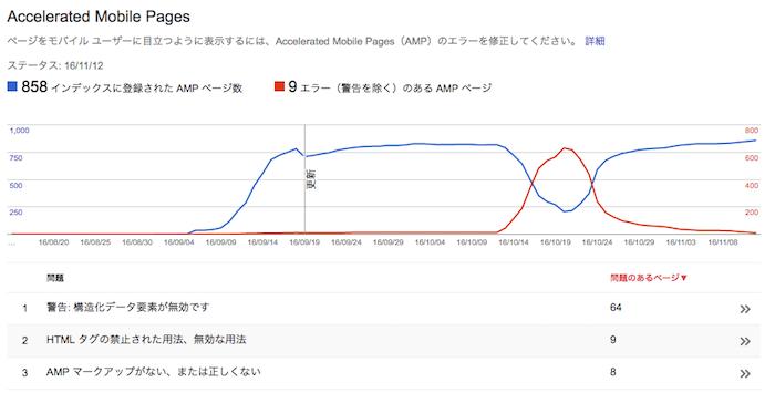 amp-error